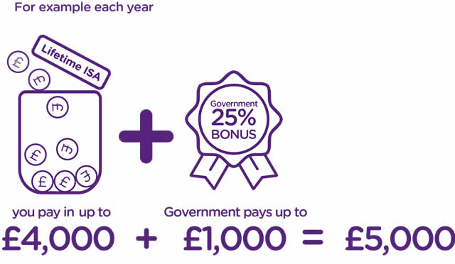 For example each year. You pay in up to £4000, the Government pays a 25% bonus up to £1000