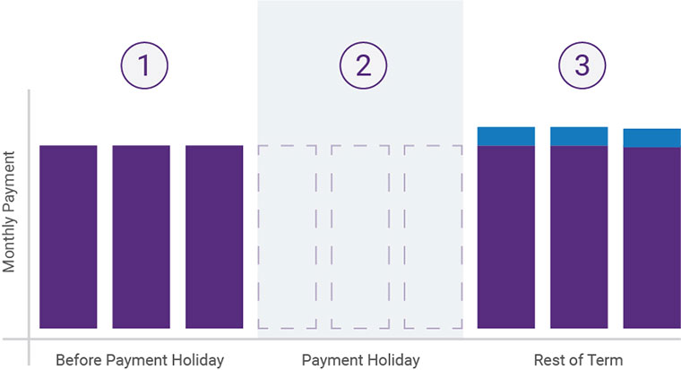Graph showing how we work out new monthly payments
