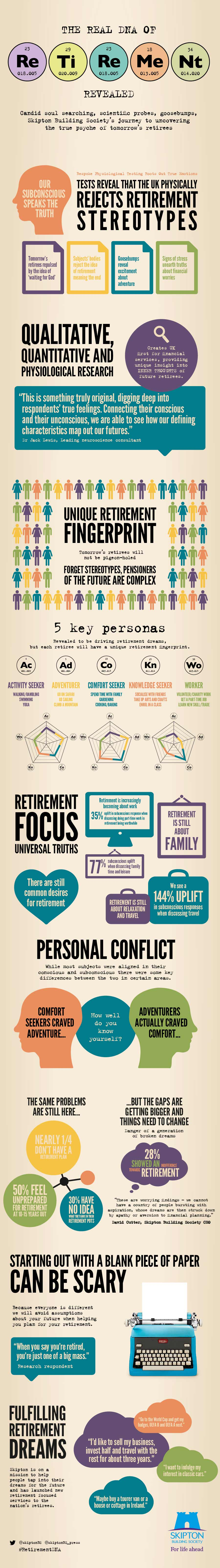 Infographic showing the real DNA of retirement