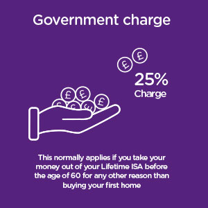 A 25% charge applies if you take money out of a Lifetime ISA before age 60 unless buying a first home - you will get back less than you paid in